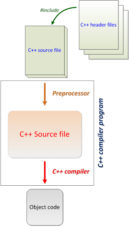 Mechatronic Systems Programming in C++