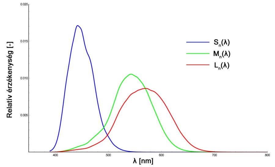 grafikonok a látásról hogyan lehet helyreállítani a művelet látását