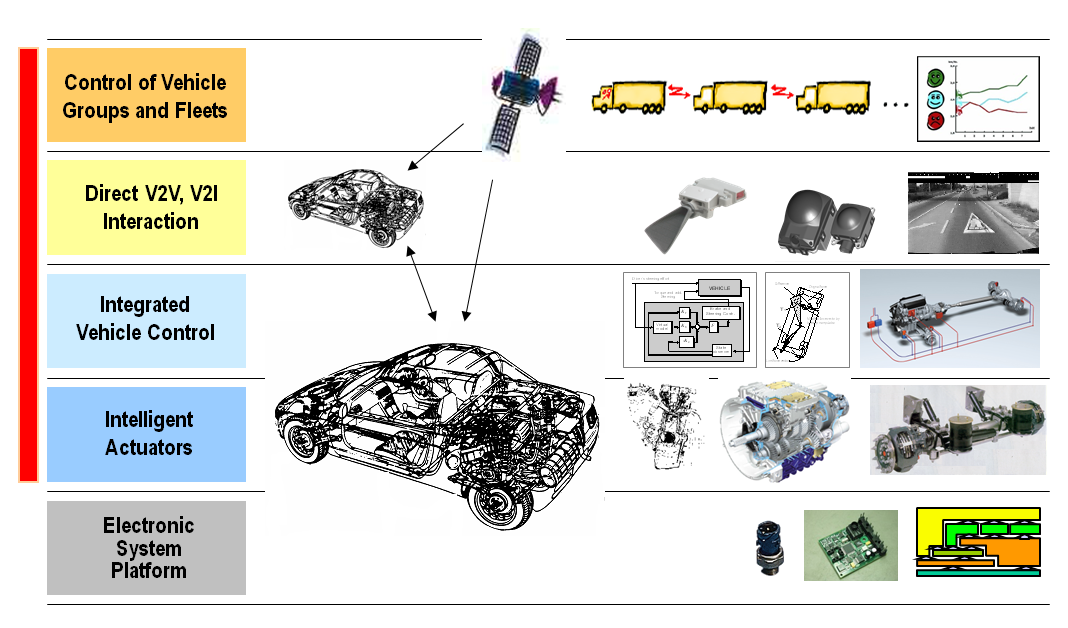 Chapter 2. Layers of integrated vehicle control