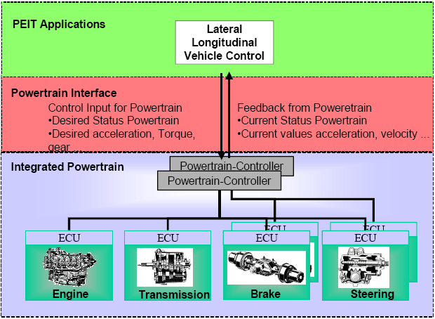 Chapter 2 Layers Of Integrated Vehicle Control