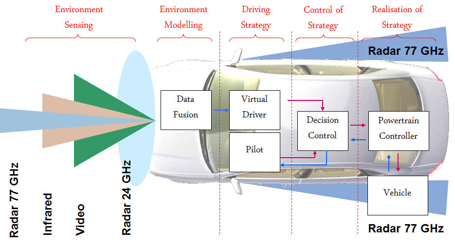 Highly Automated Vehicle Systems