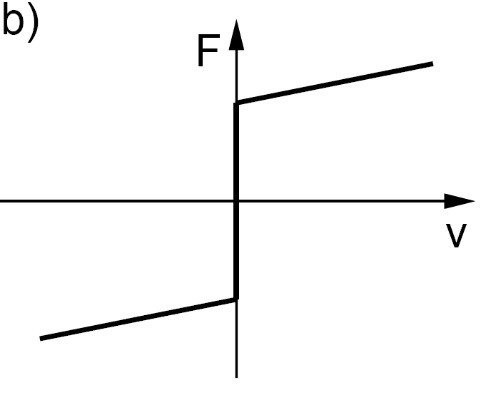 Chapter 8  Models of Friction