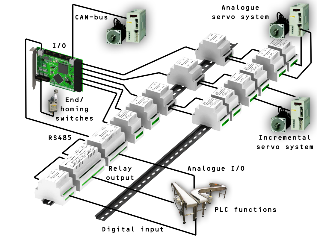 Chapter 9 Pci Universal Motion Control System Motor Circuit Plc Input Output